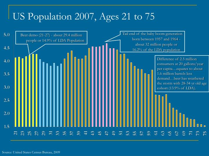 US Population 2007, Ages 21 to 75
