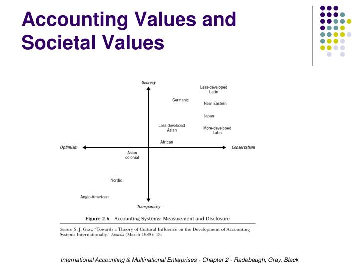 Accounting Values and Societal Values
