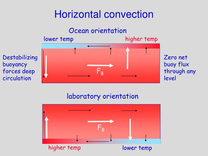 Horizontal convection