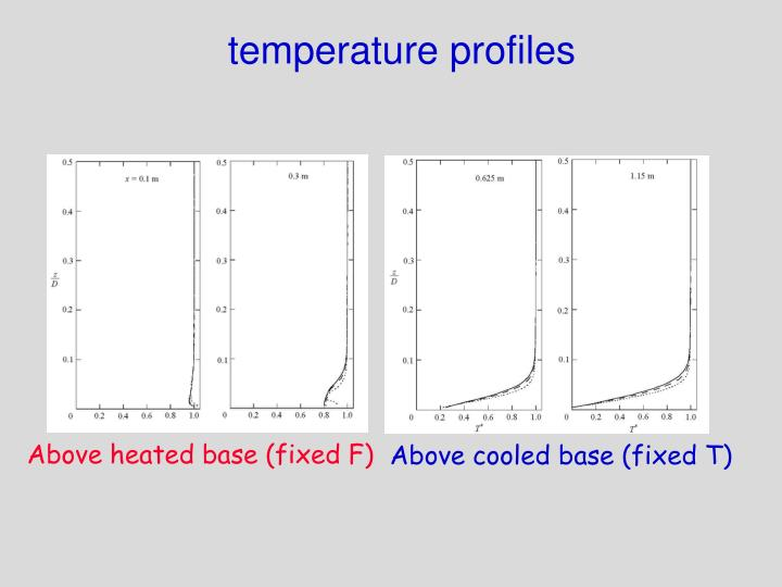 temperature profiles