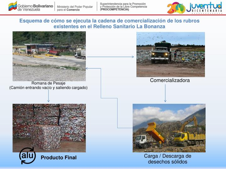 Esquema de cómo se ejecuta la cadena de comercialización de los rubros existentes en el Relleno Sanitario La Bonanza