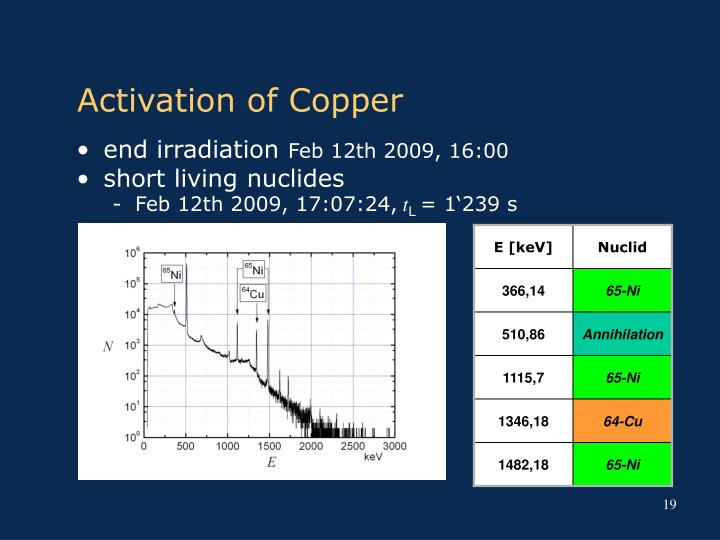 Activation of Copper