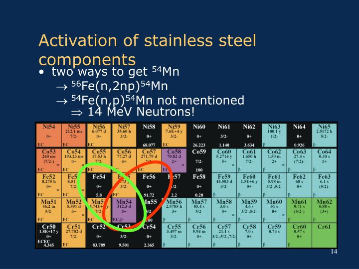 Activation of stainless steel components