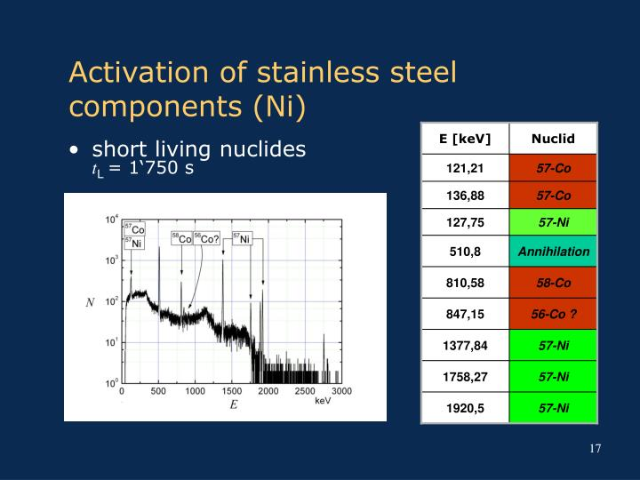 Activation of stainless steel components (Ni)