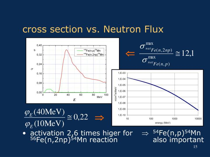 cross section vs. Neutron Flux