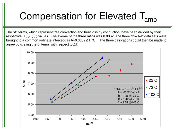 Compensation for Elevated T