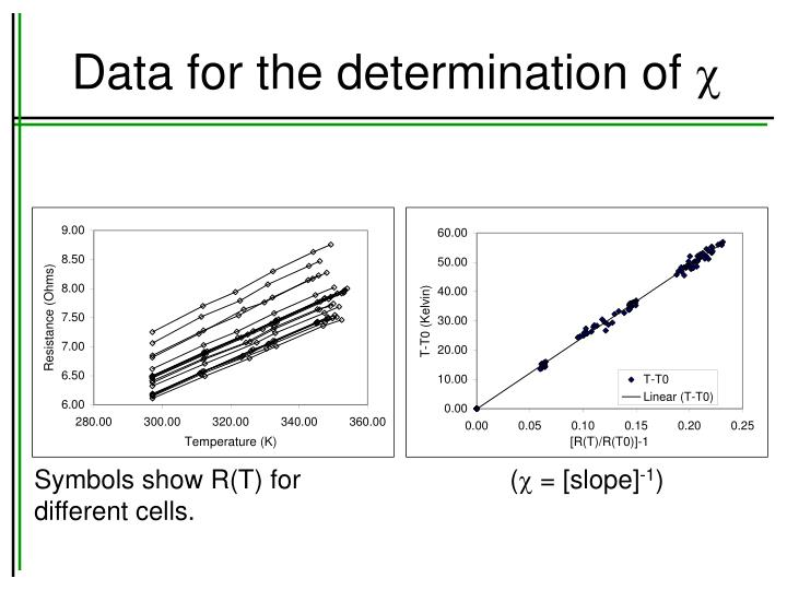 Data for the determination of