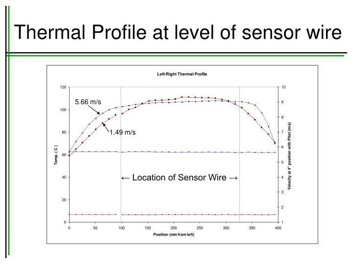 Thermal Profile at level of sensor wire