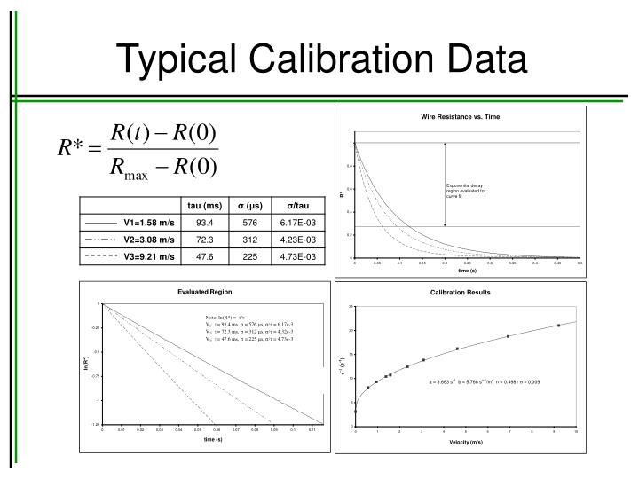 Typical Calibration Data