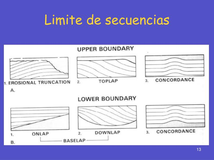 Limite de secuencias
