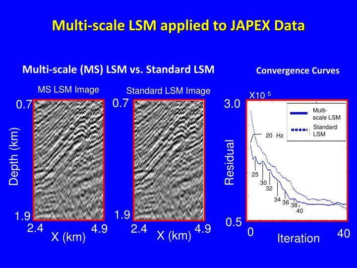 Multi-scale LSM applied to JAPEX Data