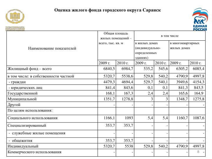 Оценка жилого фонда городского округа Саранск