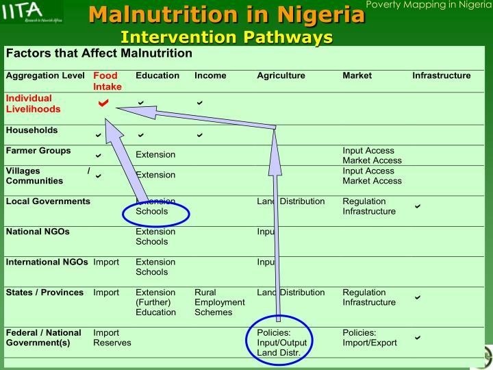 Malnutrition in Nigeria