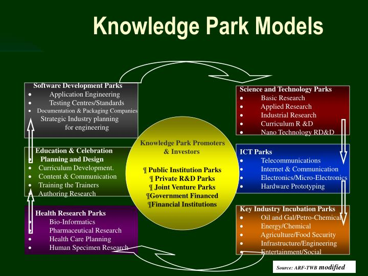 Software Development Parks