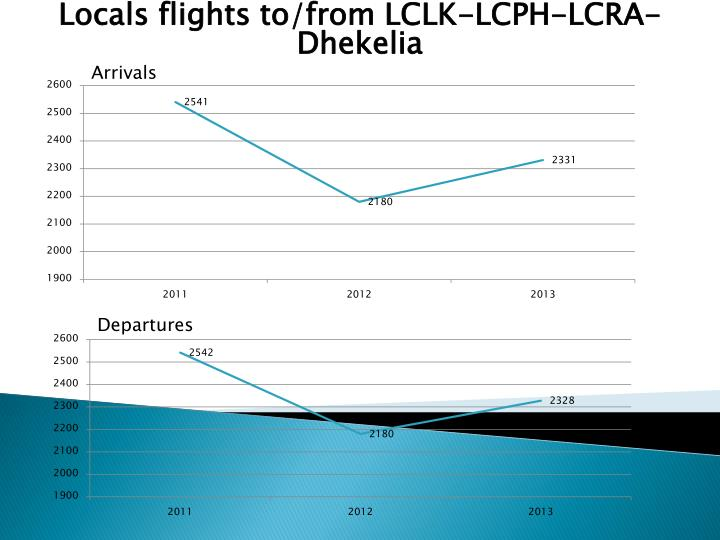 Locals flights to/from LCLK-LCPH-LCRA-