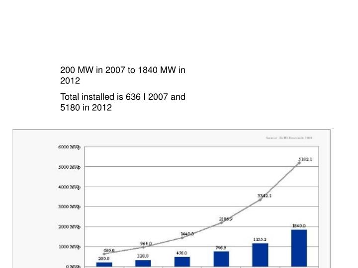 200 MW in 2007 to 1840 MW in 2012