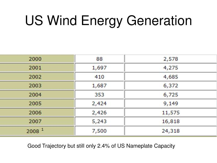 US Wind Energy Generation