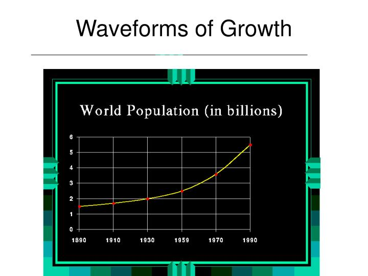 Waveforms of Growth