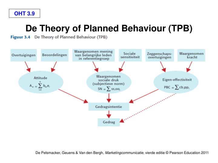 De Theory of Planned Behaviour (TPB)