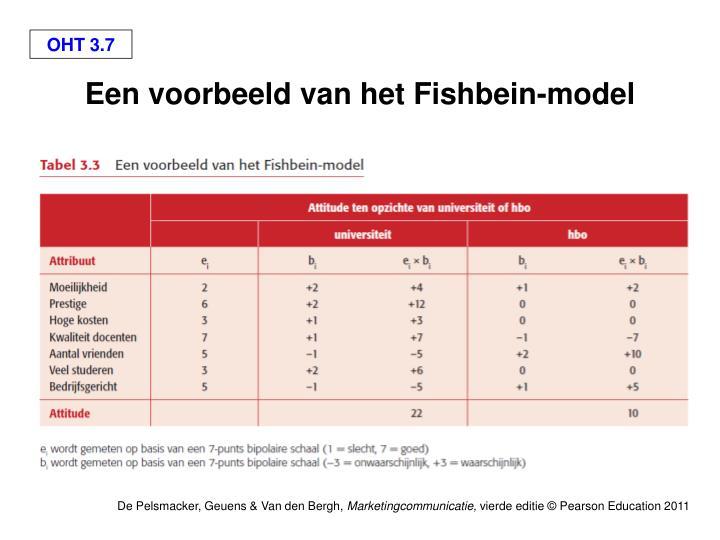 Een voorbeeld van het Fishbein-model
