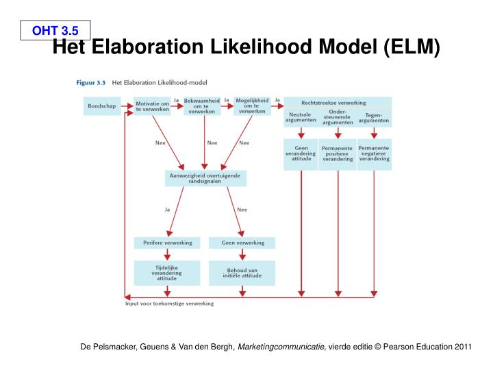 Het Elaboration Likelihood Model (ELM)