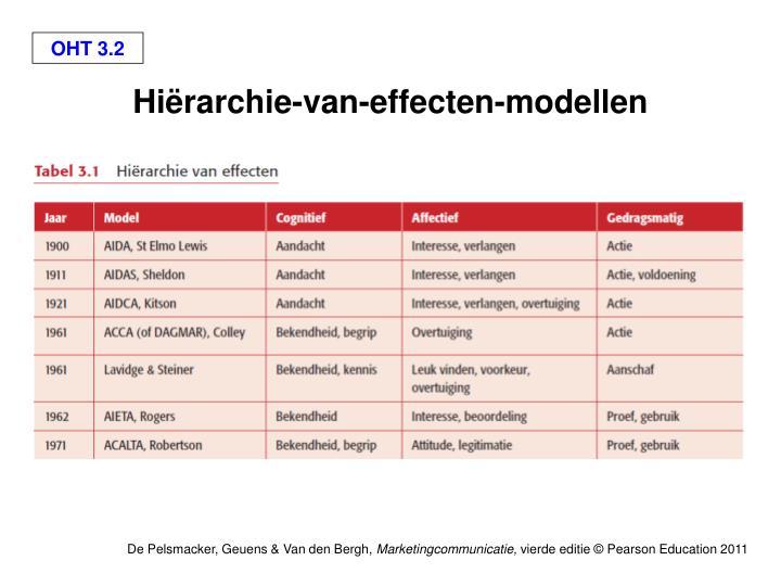 Hiërarchie-van-effecten-modellen