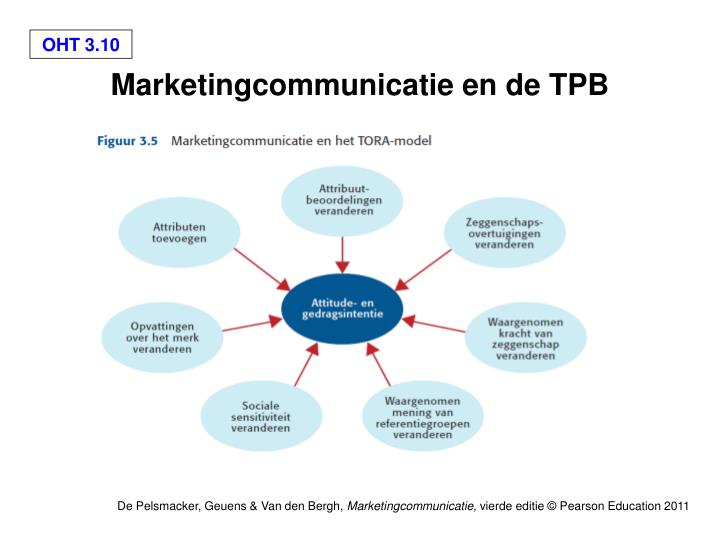 Marketingcommunicatie en de TPB