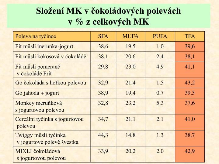 Složení MK včokoládových polevách