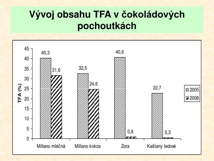 Vývoj obsahu TFA včokoládových pochoutkách