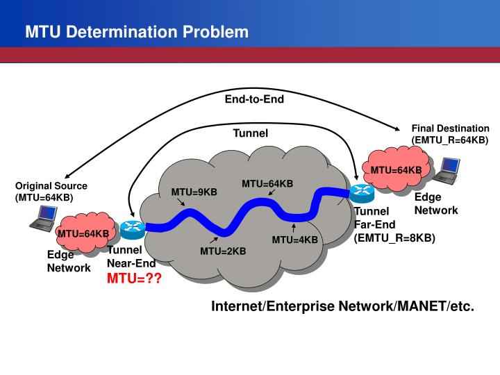 MTU Determination Problem