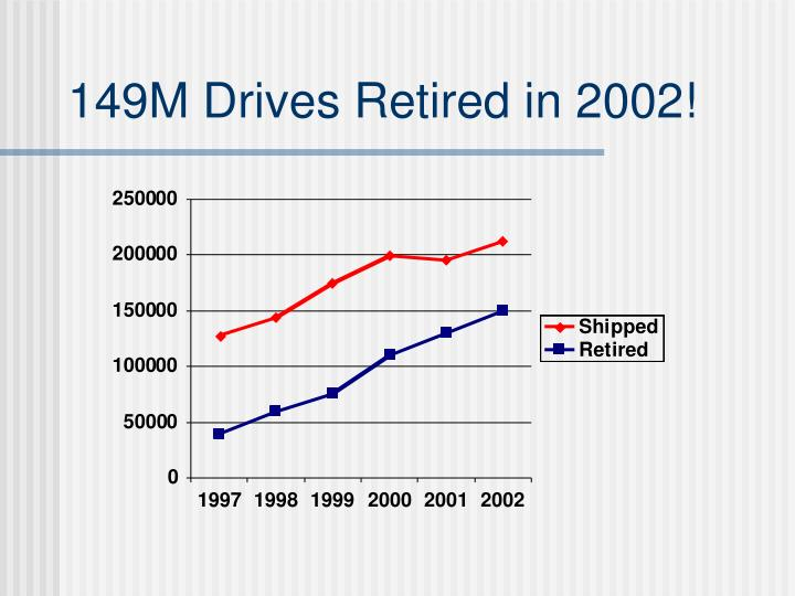 149M Drives Retired in 2002!