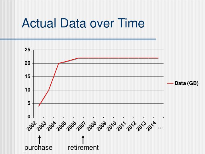 Actual Data over Time