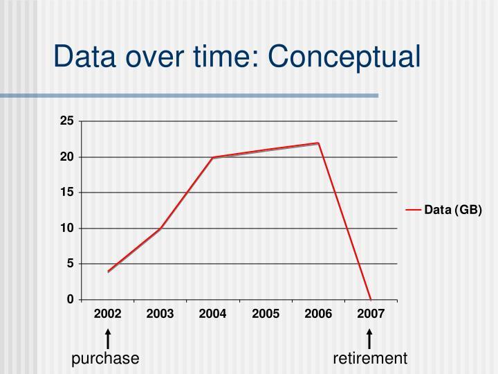 Data over time: Conceptual