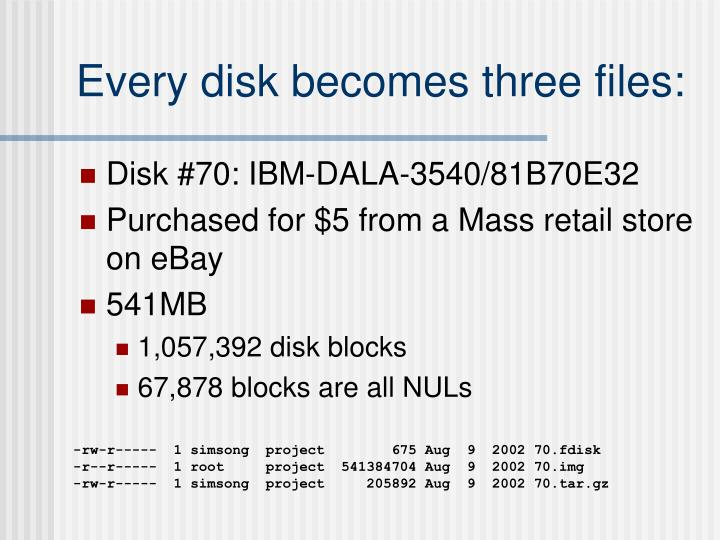 Every disk becomes three files: