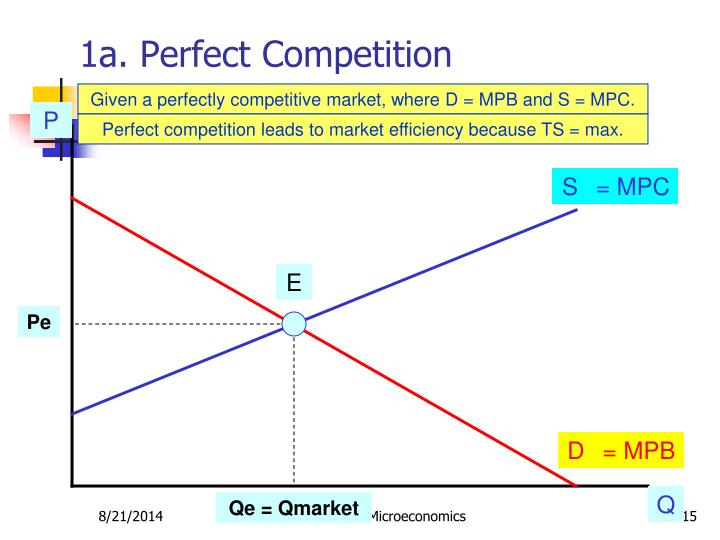 1a. Perfect Competition