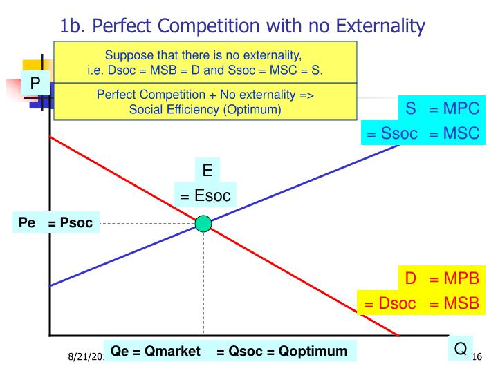 1b. Perfect Competition with no Externality