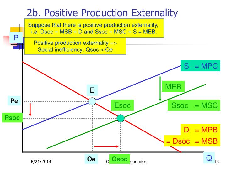 2b. Positive Production Externality