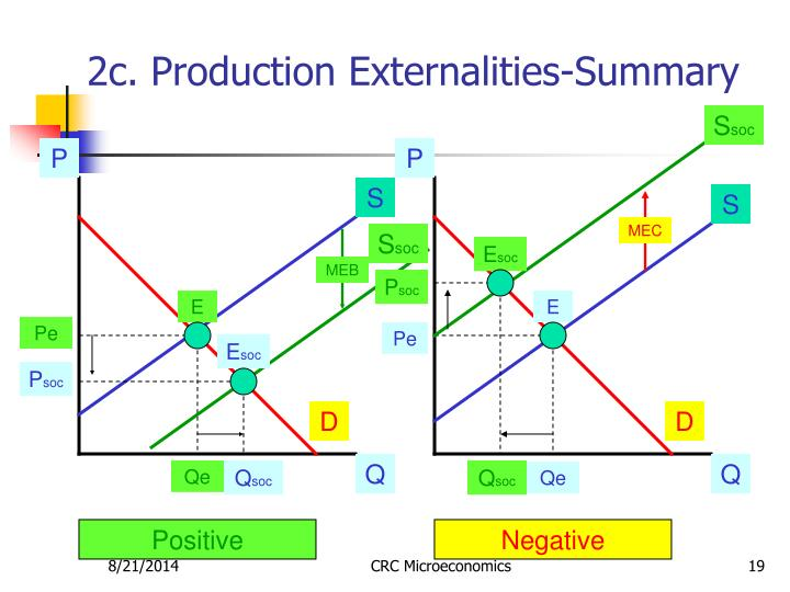 2c. Production Externalities-Summary
