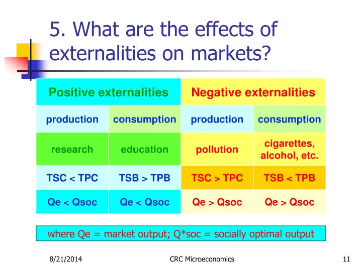 5. What are the effects of externalities on markets?