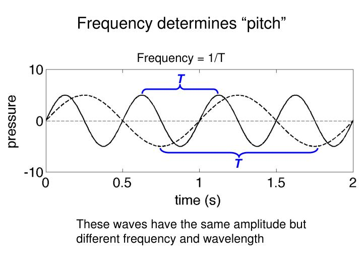 Frequency determines