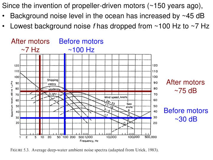 Since the invention of propeller-driven motors (~150 years ago),