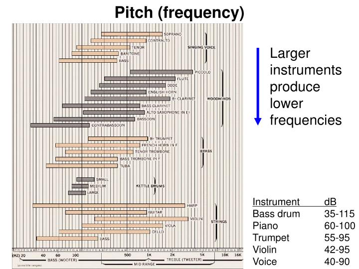 Pitch (frequency)