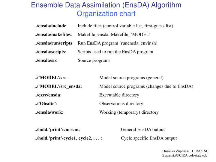 Ensemble Data Assimilation (EnsDA) Algorithm