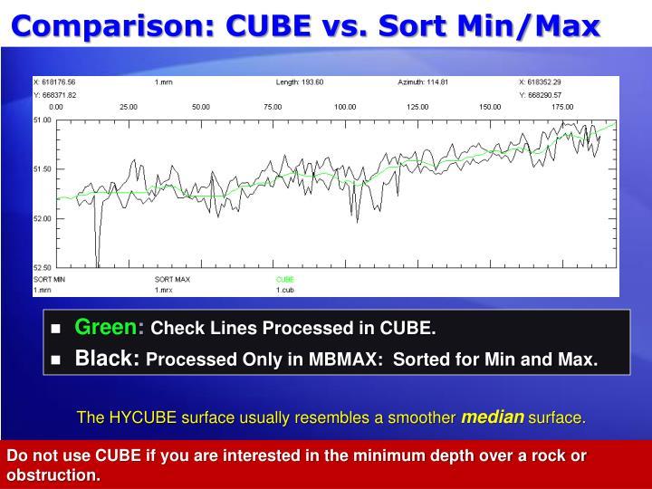 Comparison: CUBE vs. Sort Min/Max