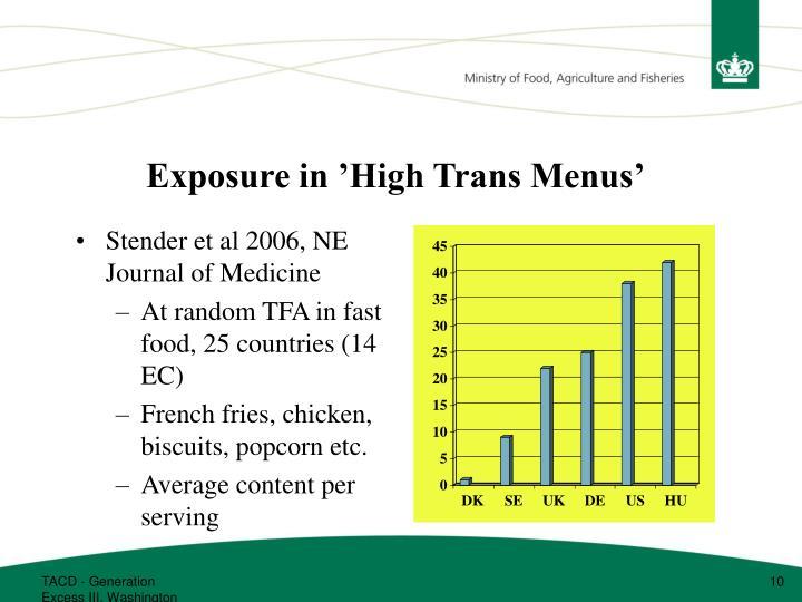 Exposure in 'High Trans Menus'