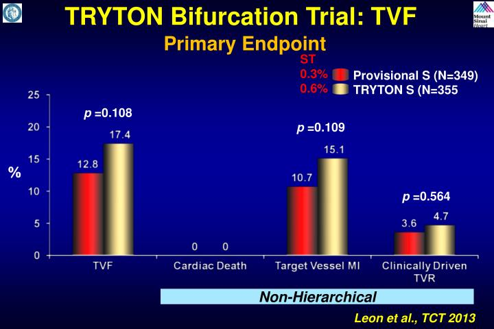 TRYTON Bifurcation Trial: TVF