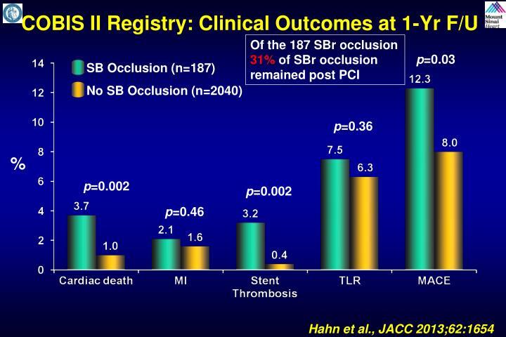 COBIS II Registry: Clinical Outcomes at 1-Yr F/U