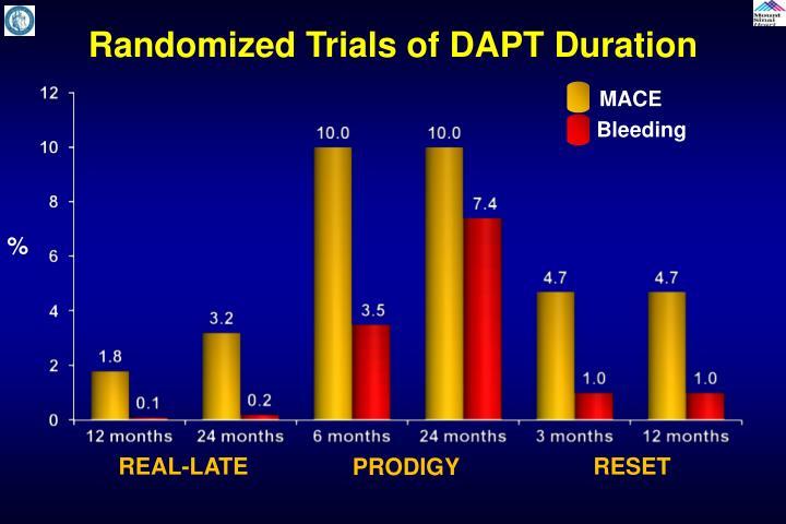 Randomized Trials of DAPT Duration