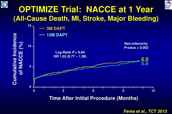OPTIMIZE Trial:  NACCE at 1 Year