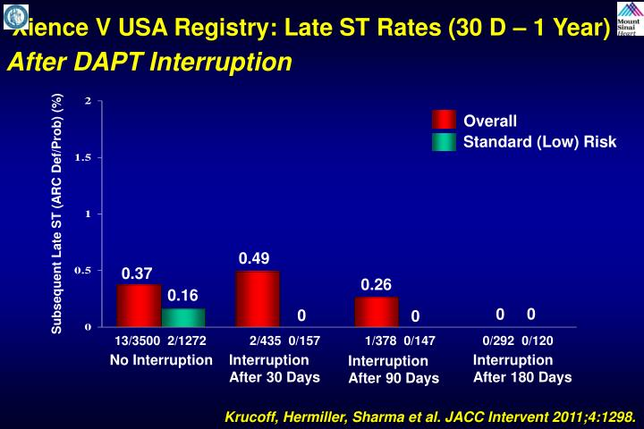 Xience V USA Registry: Late ST Rates (30 D – 1 Year)
